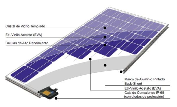 partes de un panel solar